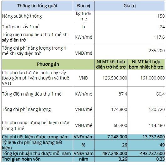 SẤY NẤM LINH CHI CÔNG SUẤT 150KG/MẺ BẰNG NĂNG LƯỢNG MẶT TRỜI